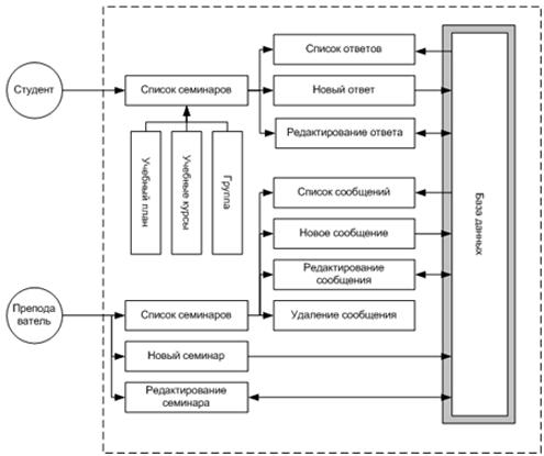 Общая схема работы модуля