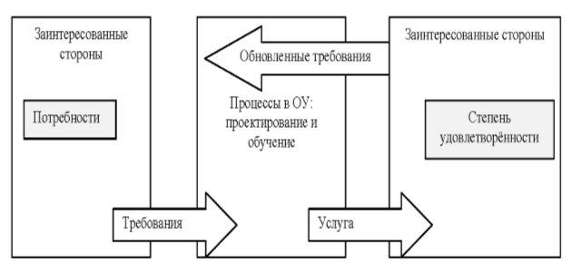 Модель управления качеством при процессном подходе