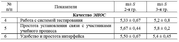 Таблица 2. - Результаты эксперимента по блоку 2 показателей «Качество электронной среды обучения»